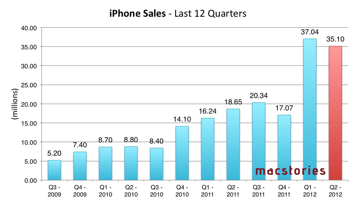 Apple Q2 2012 Results: $39.2 Billion Revenue, 35.1 Million ...